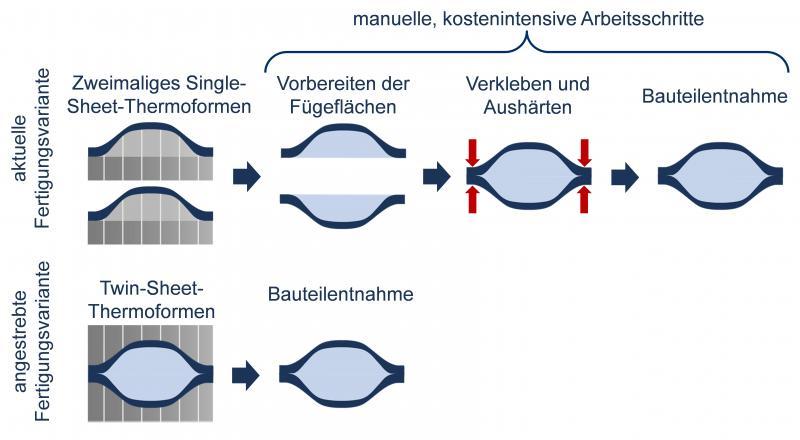 Forschungsprojekt - LT und IKT der Uni Stuttgart